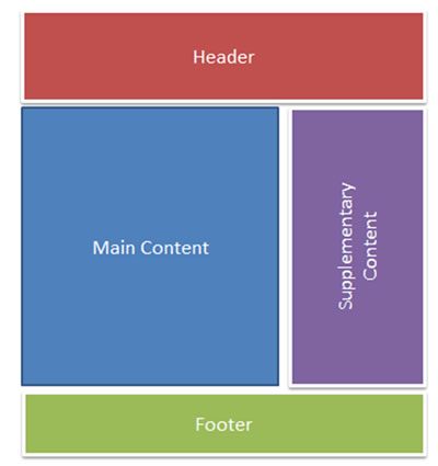 Good Page Navigation Structure