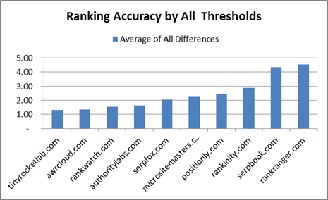 Ranking test result chart by all thresholds for high rank keywords
