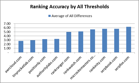 Ranking test result chart by all thresholds
