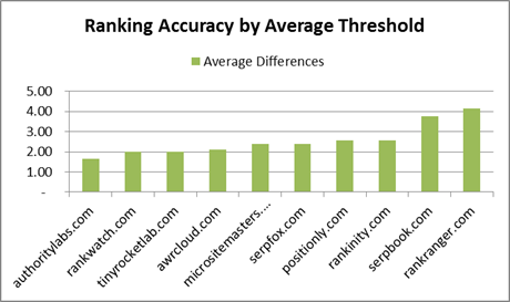 Ranking test result chart by average threshold for high rank keywords