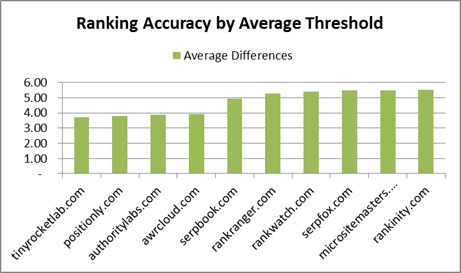 Ranking test result chart by average threshold