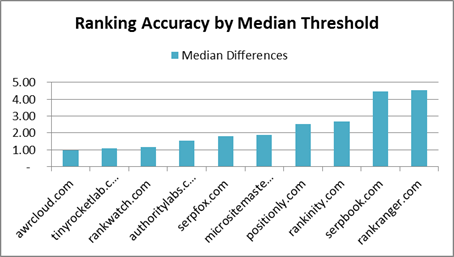 Ranking test result chart by median threshold for high rank keywords