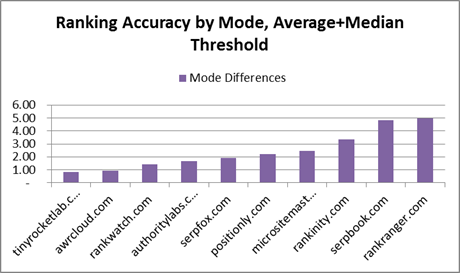 Ranking test result chart by mode threshold for high rank keywords