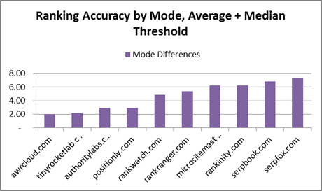 Ranking test result chart by mode threshold