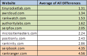 Ranking test result score by all thresholds for high rank keywords