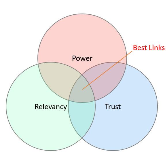 Best Links