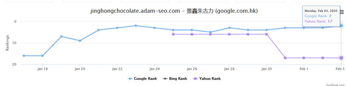 Ranking Result after adding links