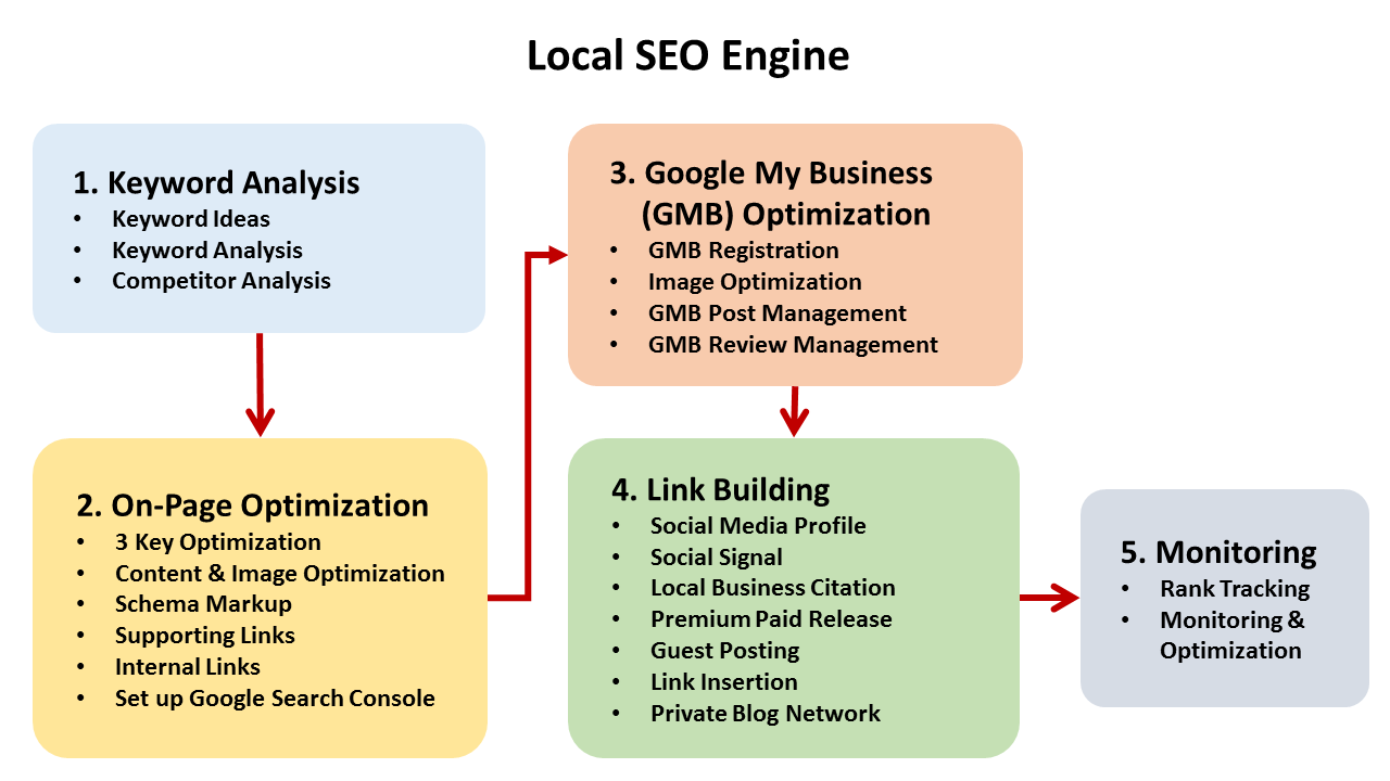 SEO Training Malaysia - Course Outline
